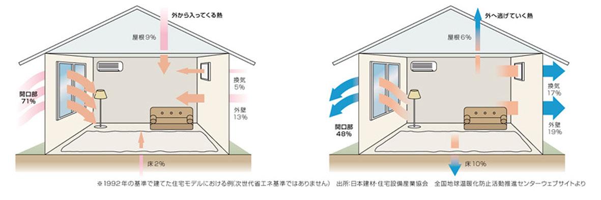 窓から失われる熱 熱効率 省エネ